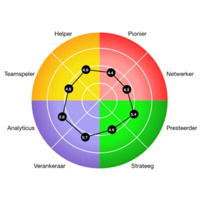 Training Adviesvaardigheden voor de HR-professional